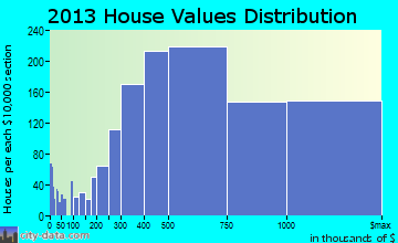 Southeast Marin home values distribution