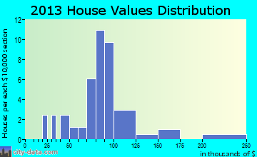 Exeland home values distribution