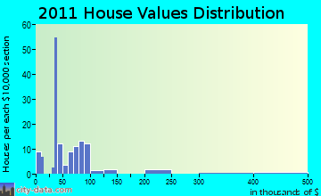 Fairchild home values distribution