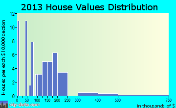 Ferryville home values distribution