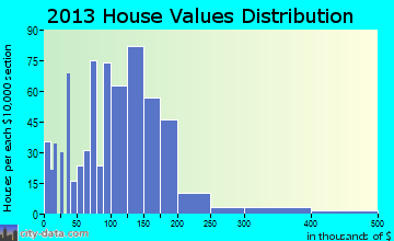 Coulterville home values distribution