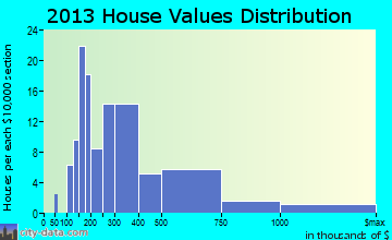 Fontana-on-Geneva Lake home values distribution