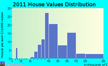 Forestville, WI house values