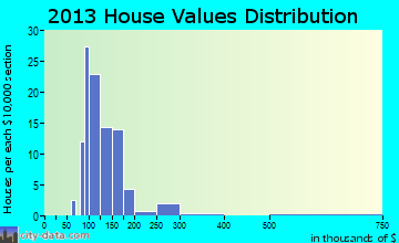 Francis Creek home values distribution