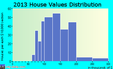 Franksville home values distribution