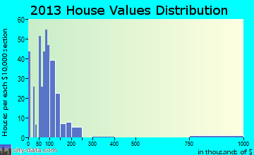 Frederic home values distribution