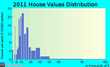 Fremont home values distribution