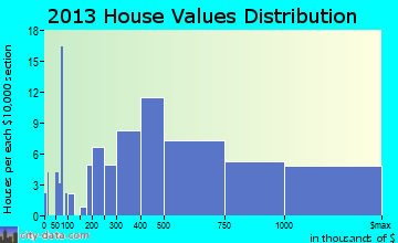Southwest Marin home values distribution