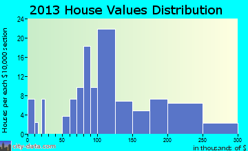 Glenbeulah home values distribution