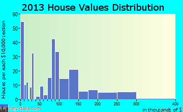 Glenwood City home values distribution