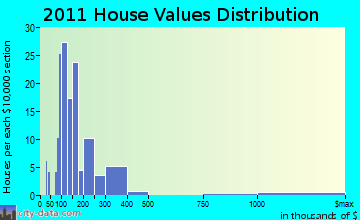Green Lake home values distribution