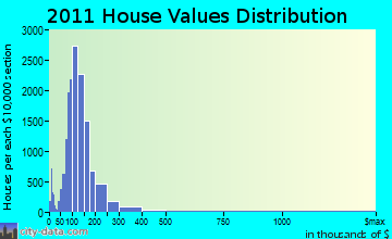Green Bay home values distribution