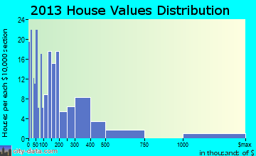 Hopland home values distribution