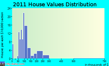 Hixton home values distribution