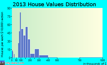 Hortonville home values distribution