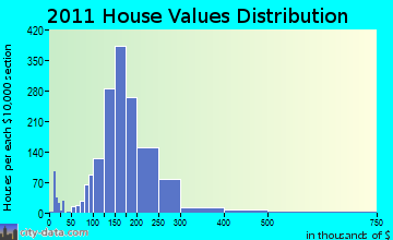 Howard home values distribution