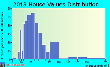 Hurley home values distribution