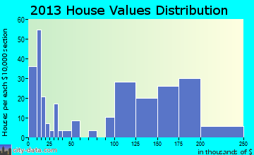 Iron Ridge home values distribution