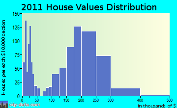 Jackson home values distribution