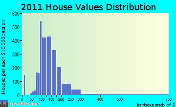 Kaukauna home values distribution