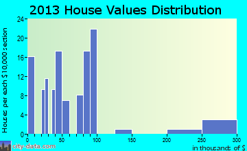 Keshena home values distribution