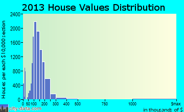 Kenosha home values distribution