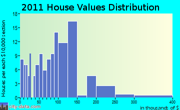 Knapp home values distribution