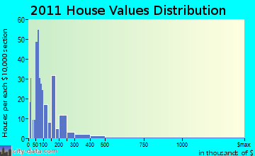 Lac du Flambeau home values distribution