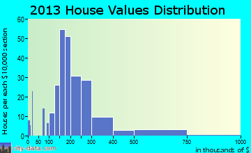 Kohler home values distribution