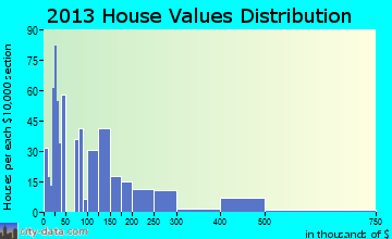Lake Delton home values distribution