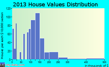 Lake Wazeecha home values distribution