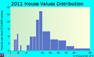La Valle home values distribution