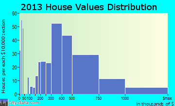 Carmel Valley home values distribution