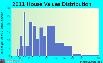 Linden home values distribution