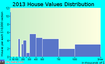 Coastal home values distribution