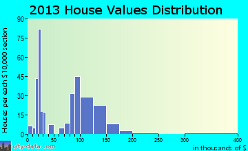 Lone Rock home values distribution