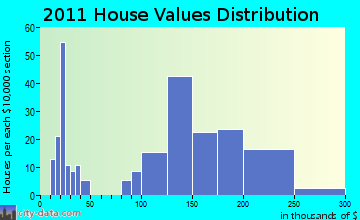 Lomira home values distribution