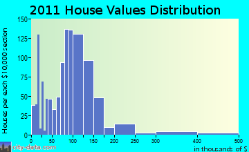 Medford home values distribution