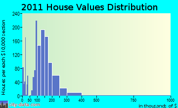 Menomonie home values distribution