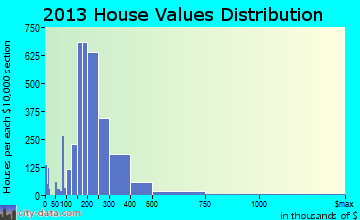 Menomonee Falls home values distribution