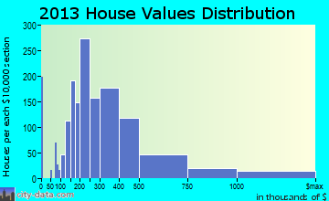 Mequon home values distribution