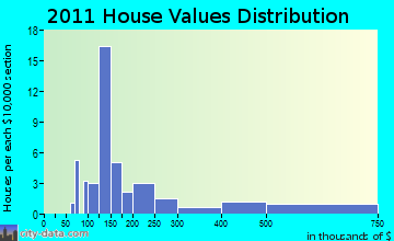 Merrimac home values distribution