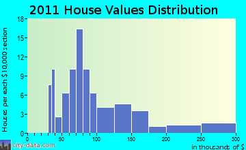 Milladore home values distribution