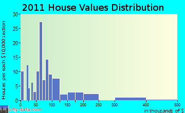 Minong home values distribution