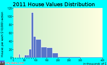 Mishicot home values distribution