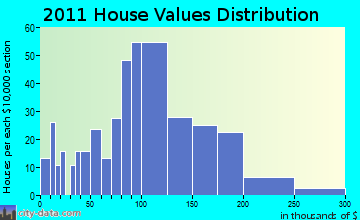 Montello home values distribution