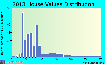 Montreal home values distribution