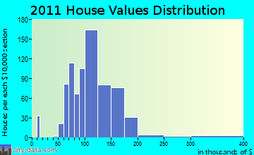 Mosinee home values distribution