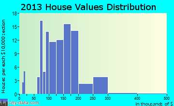 Mount Calvary home values distribution
