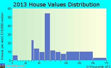 Mount Sterling home values distribution